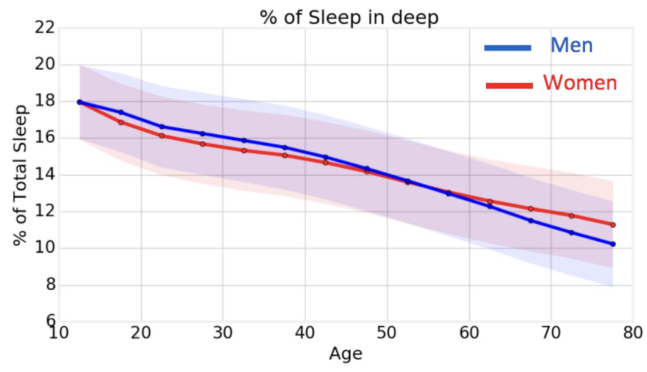 Schlaf im Alter